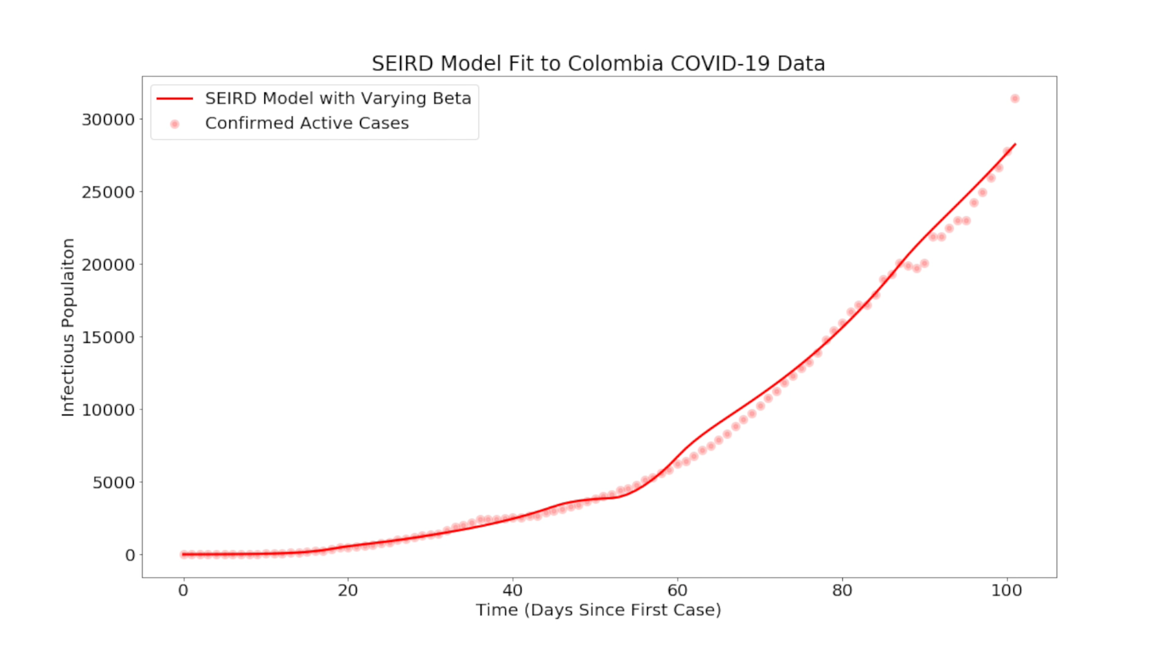 Growth curve of coronavirus cases in Colombia, 2020