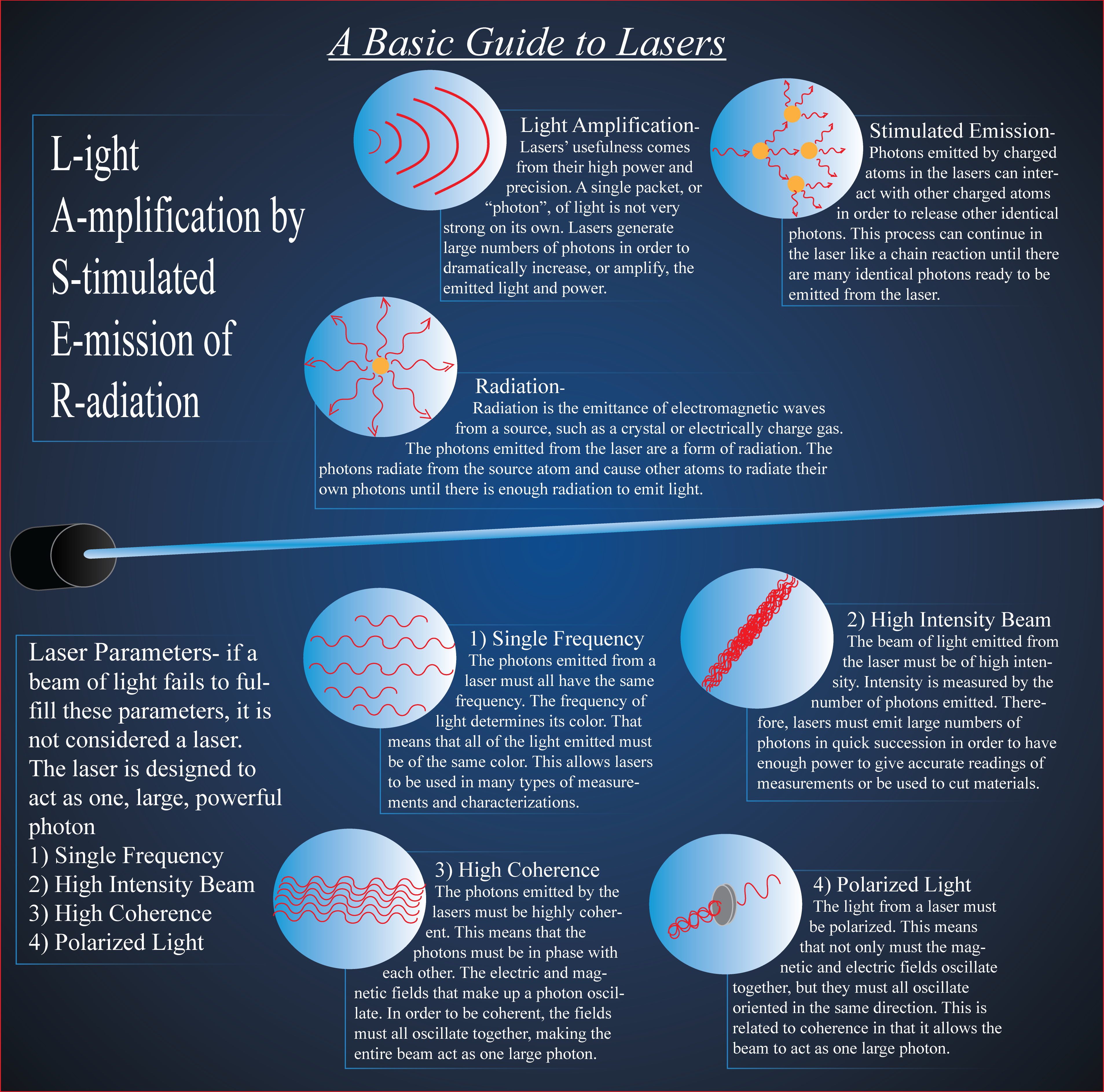 Infographic describing what lasers are